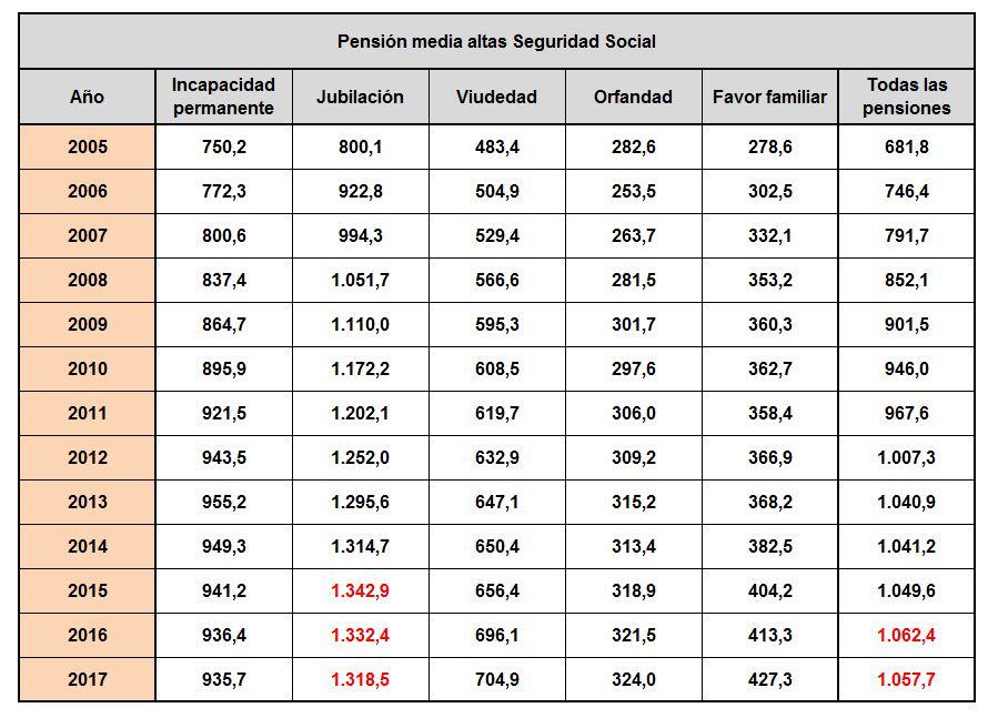pensiones-altas-2017-tabla-completa.JPG