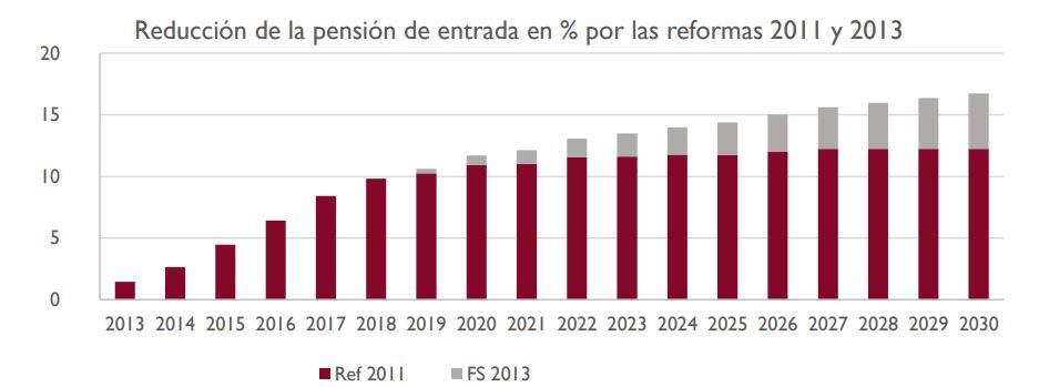 airef-pension-reduccion-reformas.JPG