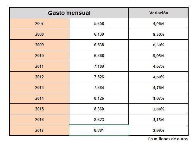 pensiones-evolucion-gasto.JPG