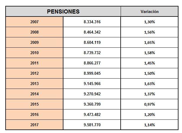 pensiones-evolucion-numero-pensiones.JPG