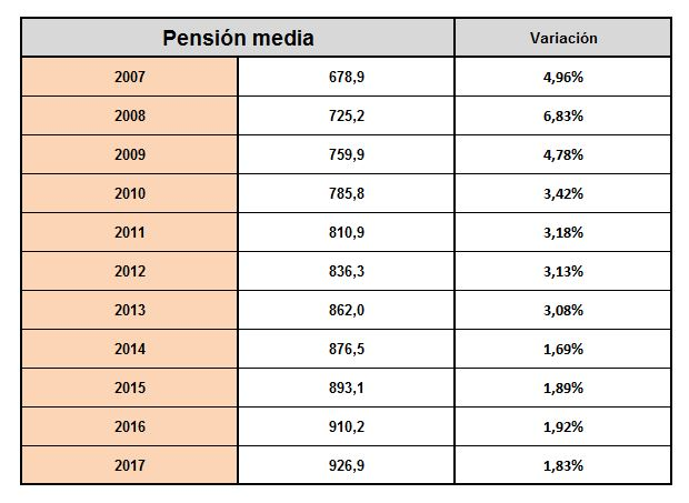 pensiones-evolucion-pension-media.JPG