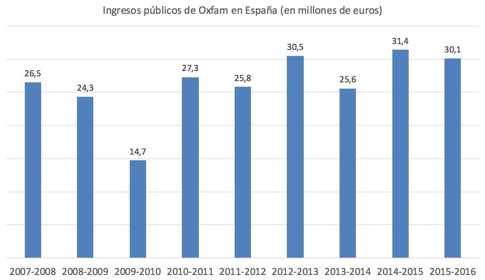 Ayudas-publicas-Oxfam-Intermon-Espana.pn