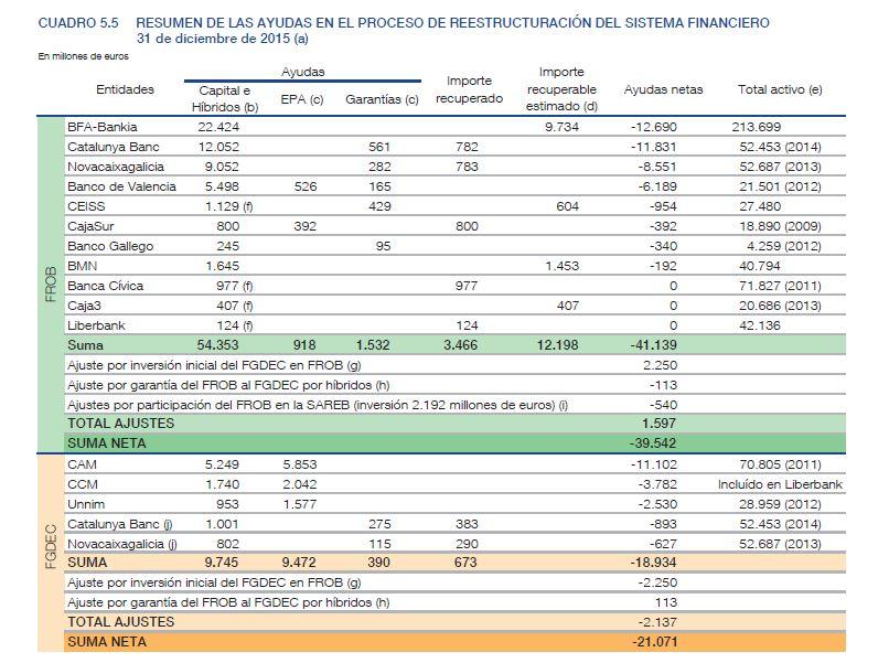 banco-esp-ayudas-banca-2008-2015.JPG