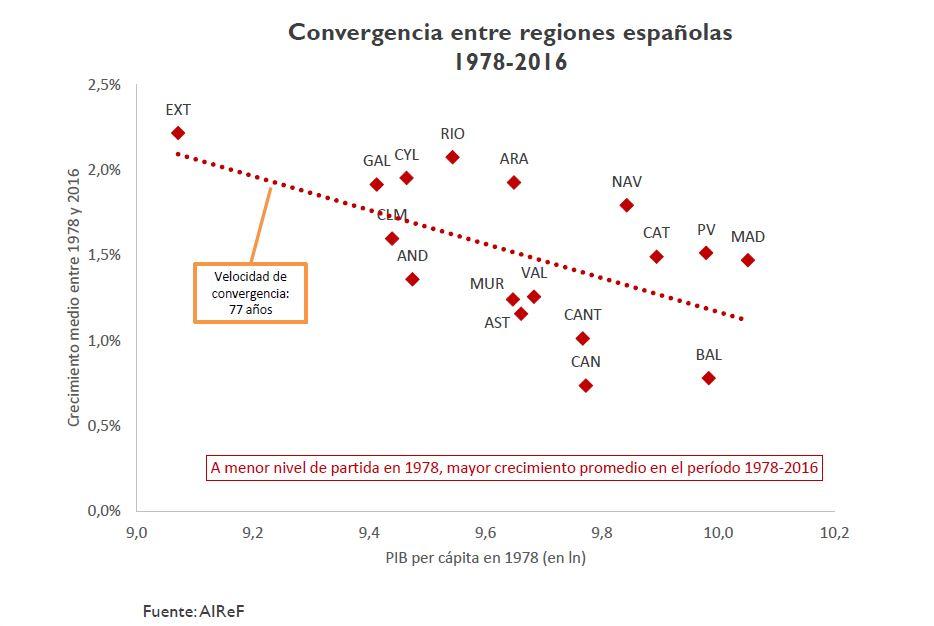 ccaa-airef-1-convergencia.JPG