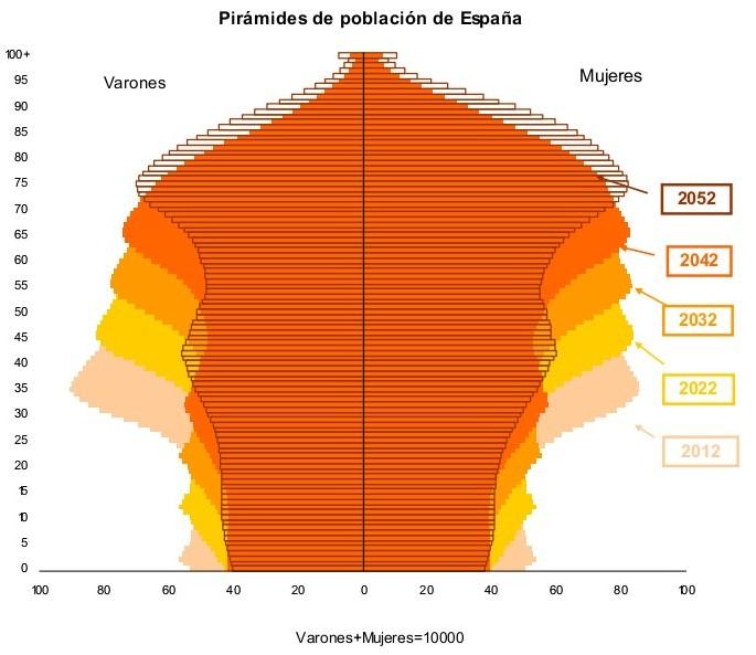 piramide-poblacional0.jpg