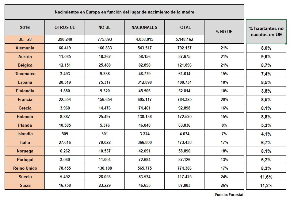 eurostat-fecundidad-madres-origen.JPG