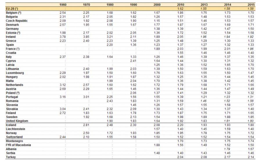 eurostat-fertilidad-1960-2015.JPG