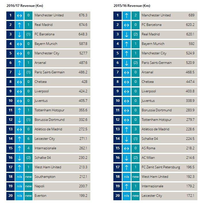 deloitte-cuadro-resumen-top-20-football-