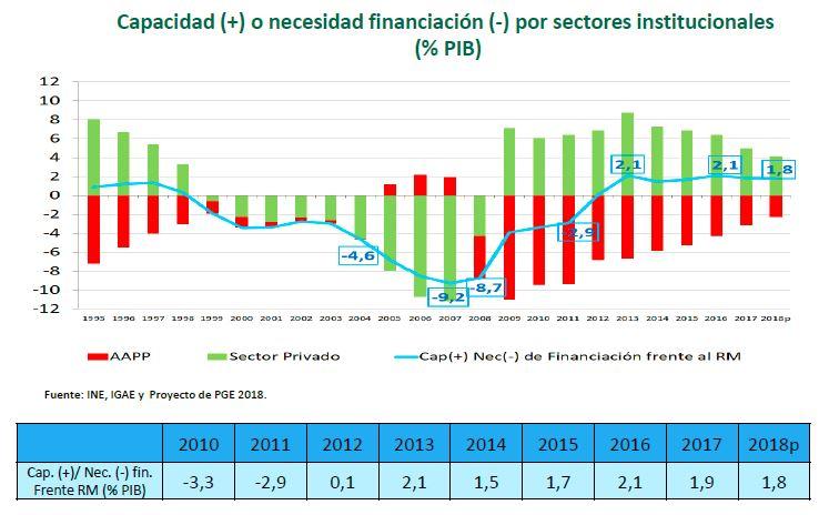 cuadro-macro-2018-deficit-publico-privad