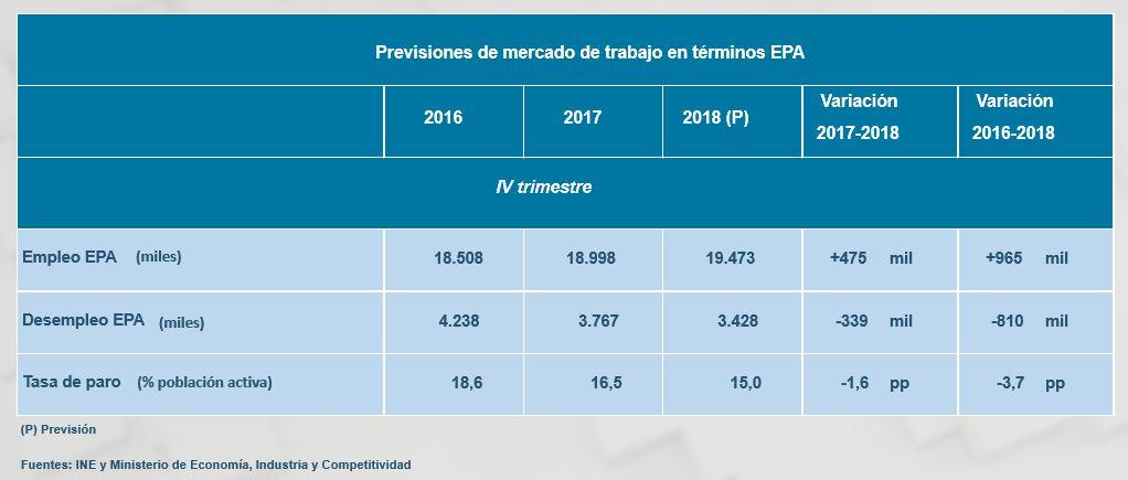 cuadro-macro-2018-empleo.JPG