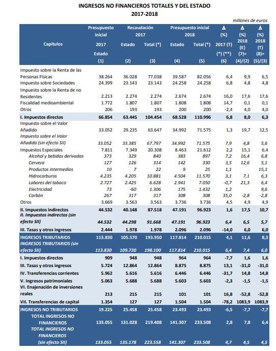 pge-2018-pag-166-ingresos-no-financieros
