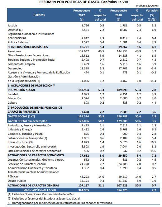 pge-2018-pag-78-resumen-politicas-gasto.