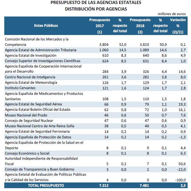 PGE-2018-cuadro-3-agencias-estatales.JPG