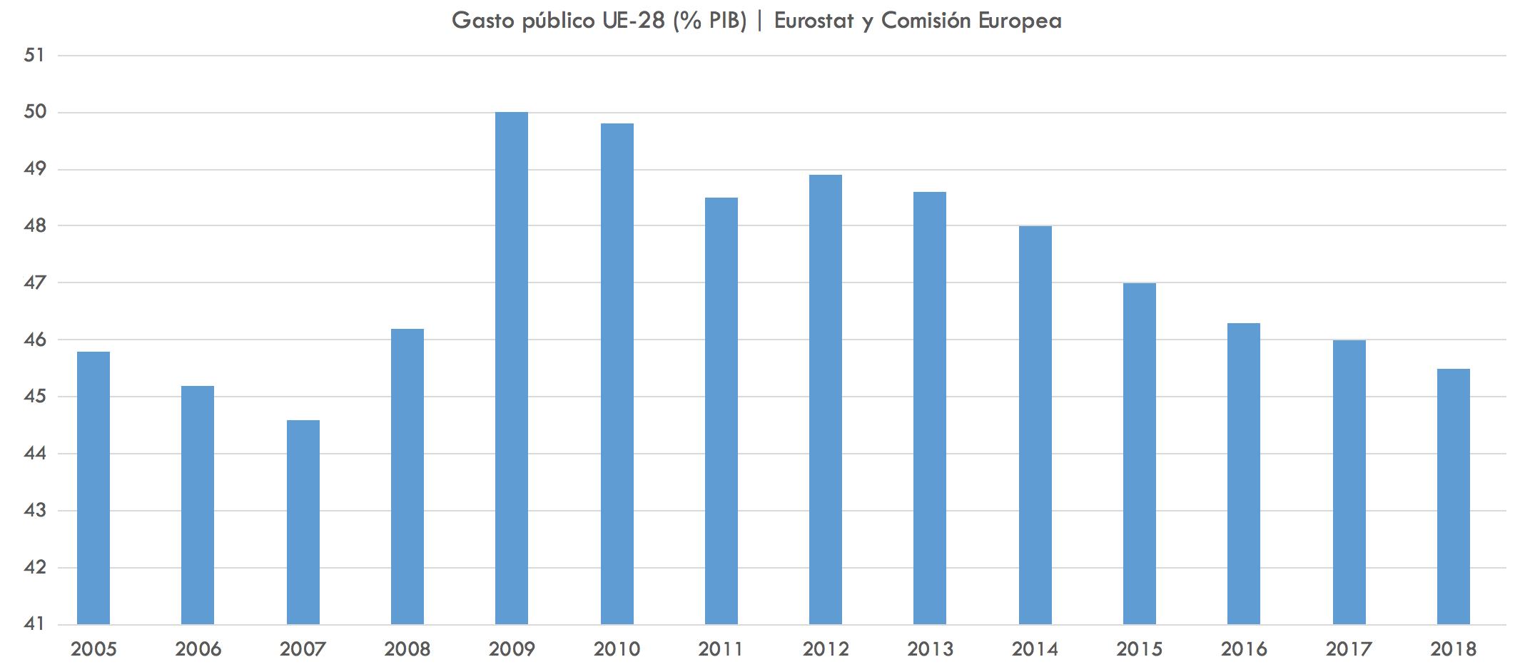 Gasto-publico-Irlanda-Francia.png