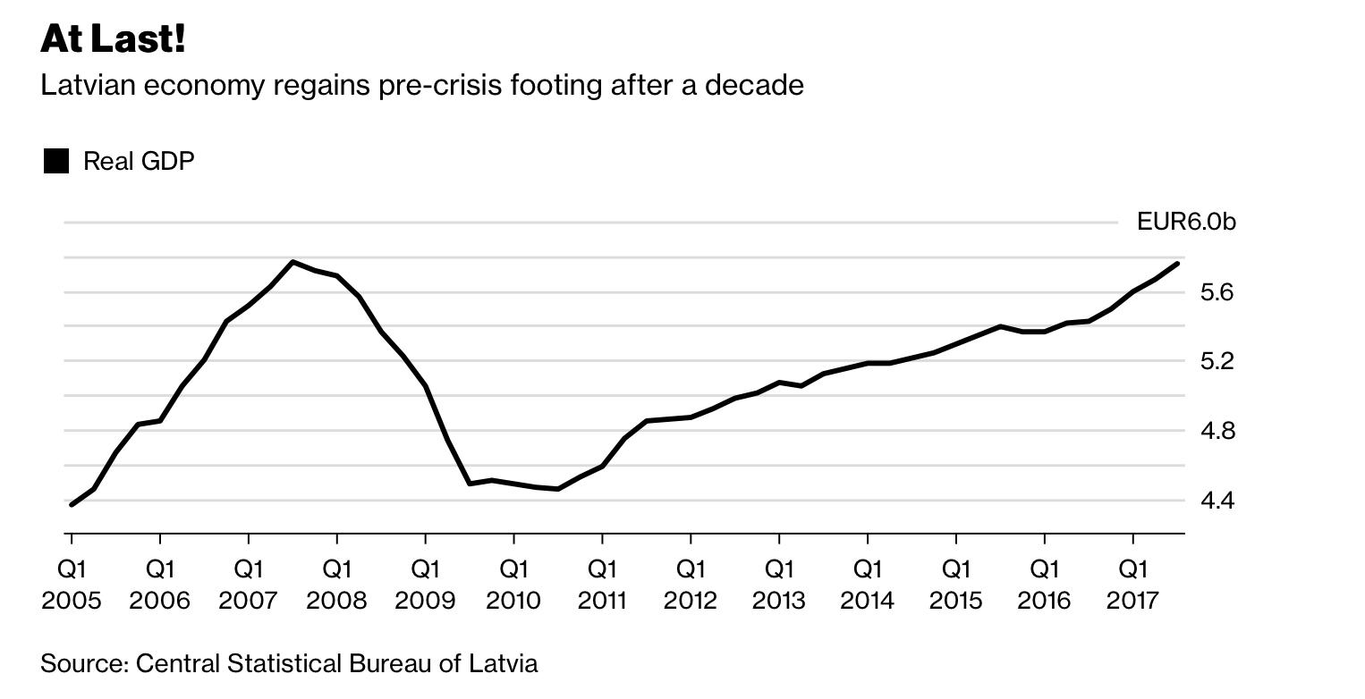 Letonia-PIB-real1.png