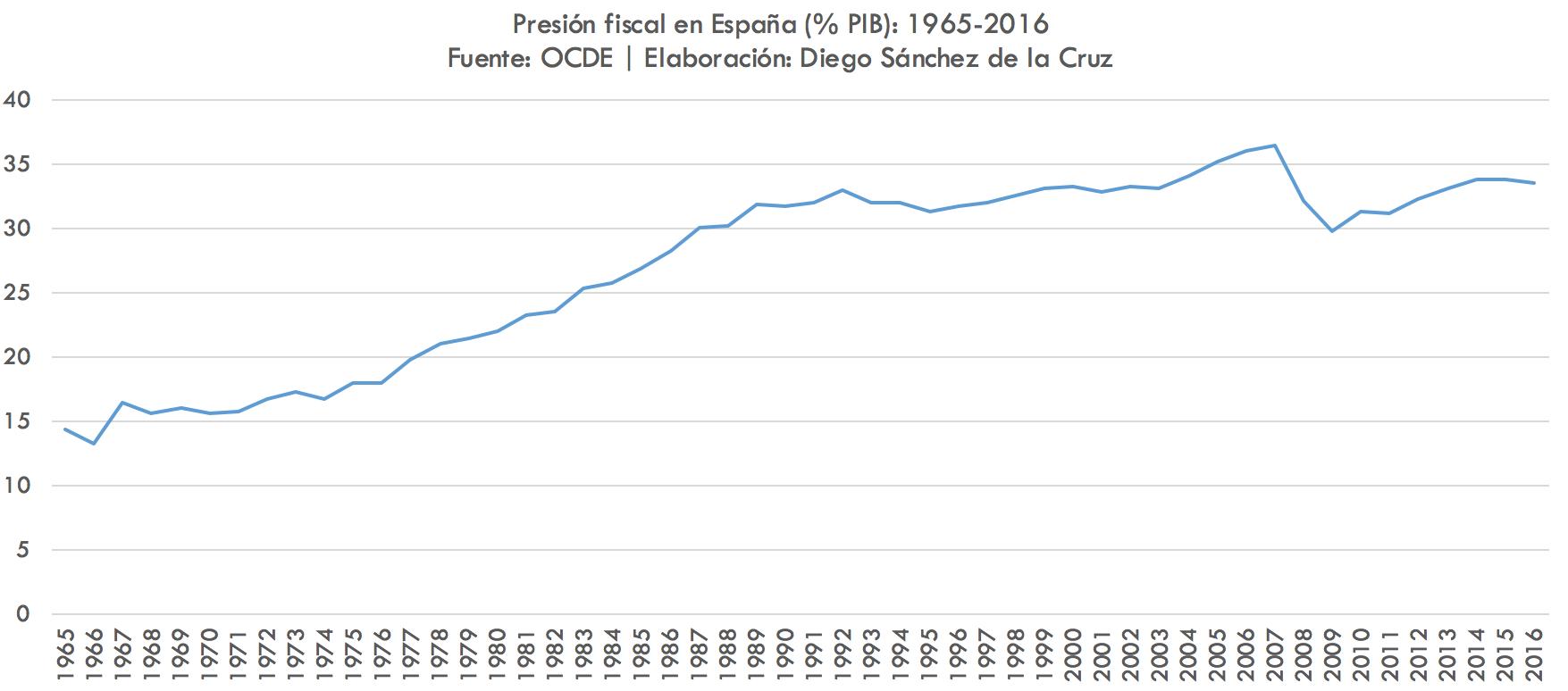 1-Presion-fiscal-Espana-OCDE.png