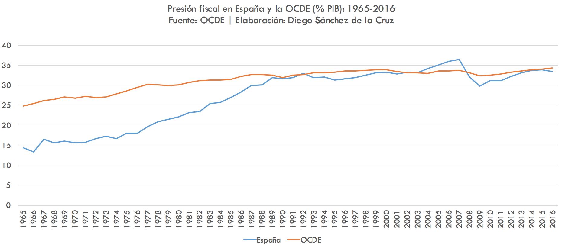 2-Presion-fiscal-Espana-OCDE.png