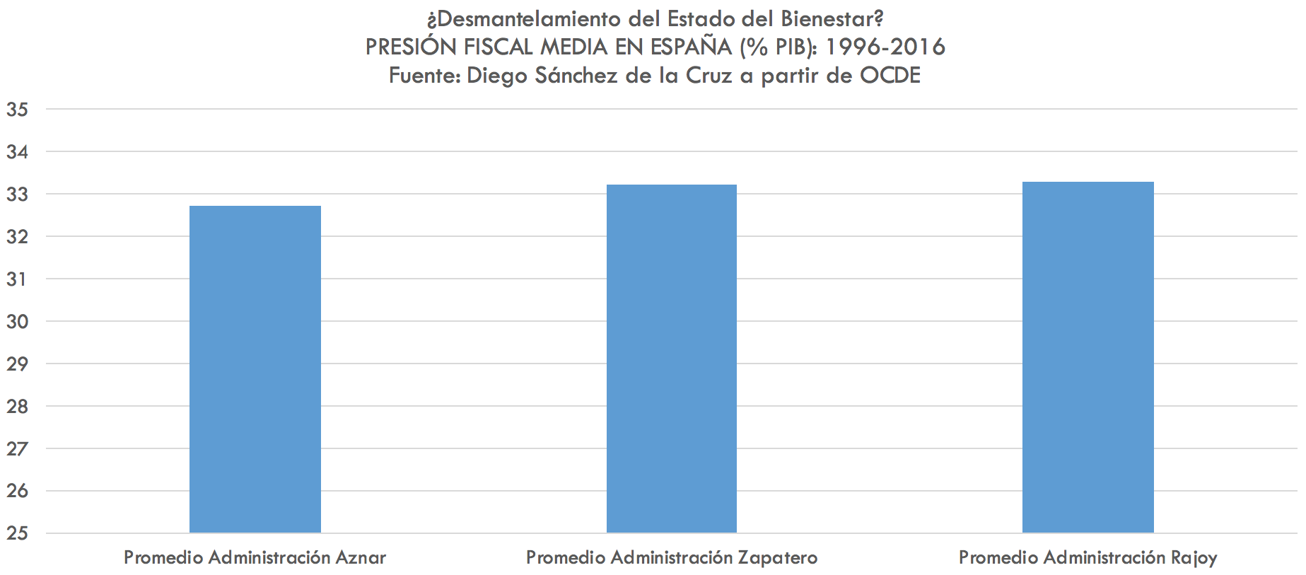 4-Presion-fiscal-Espana-OCDE.png