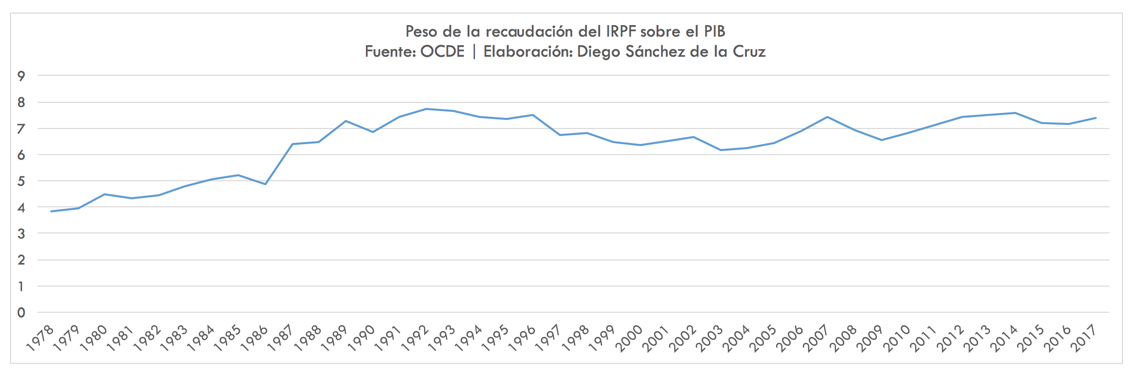 IRPF-recaudacion-pib.png