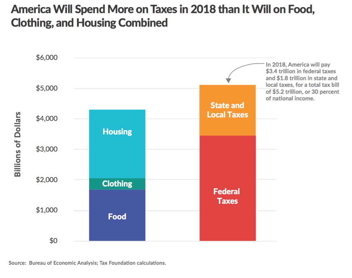 2-gasto-impuestos-comida-vivienda-ropa1.