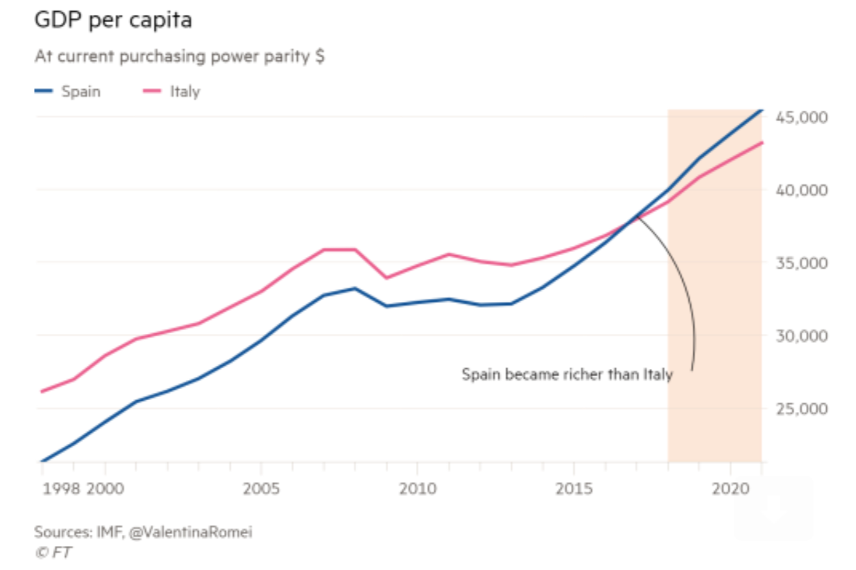 sorpasso-pib-per-capita-espana-italia1.p