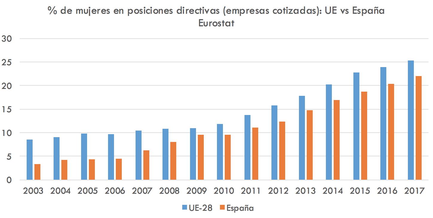 2-MUJERES-DIRECTIVAS-ESPANA-UE.png