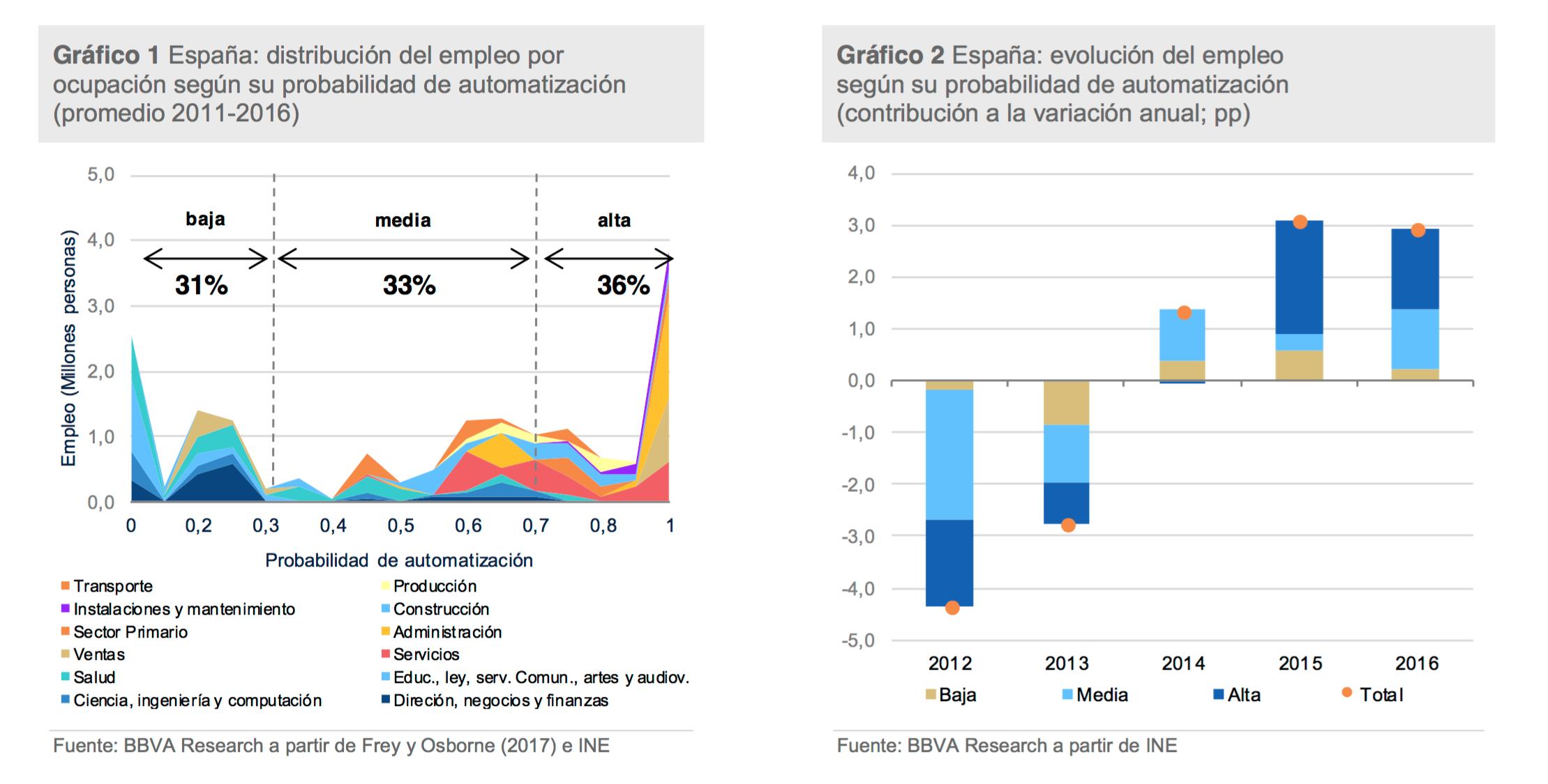 RIESGO-AUTOMATIZACION-ESPANA.png