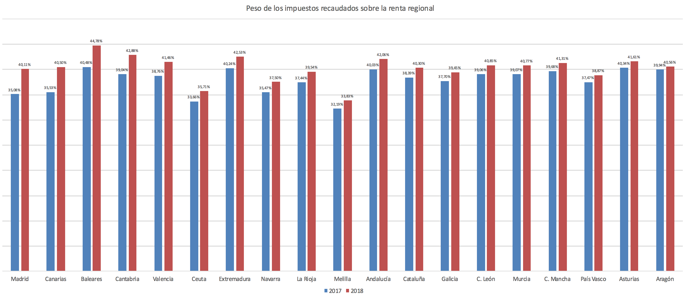 1-presion-fiscal-sobre-renta-regional.pn