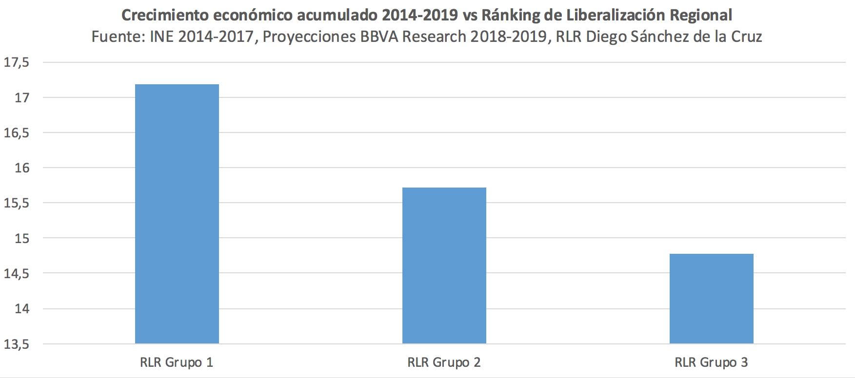 2-Crecimiento-economico-ccaa-libertad-ec