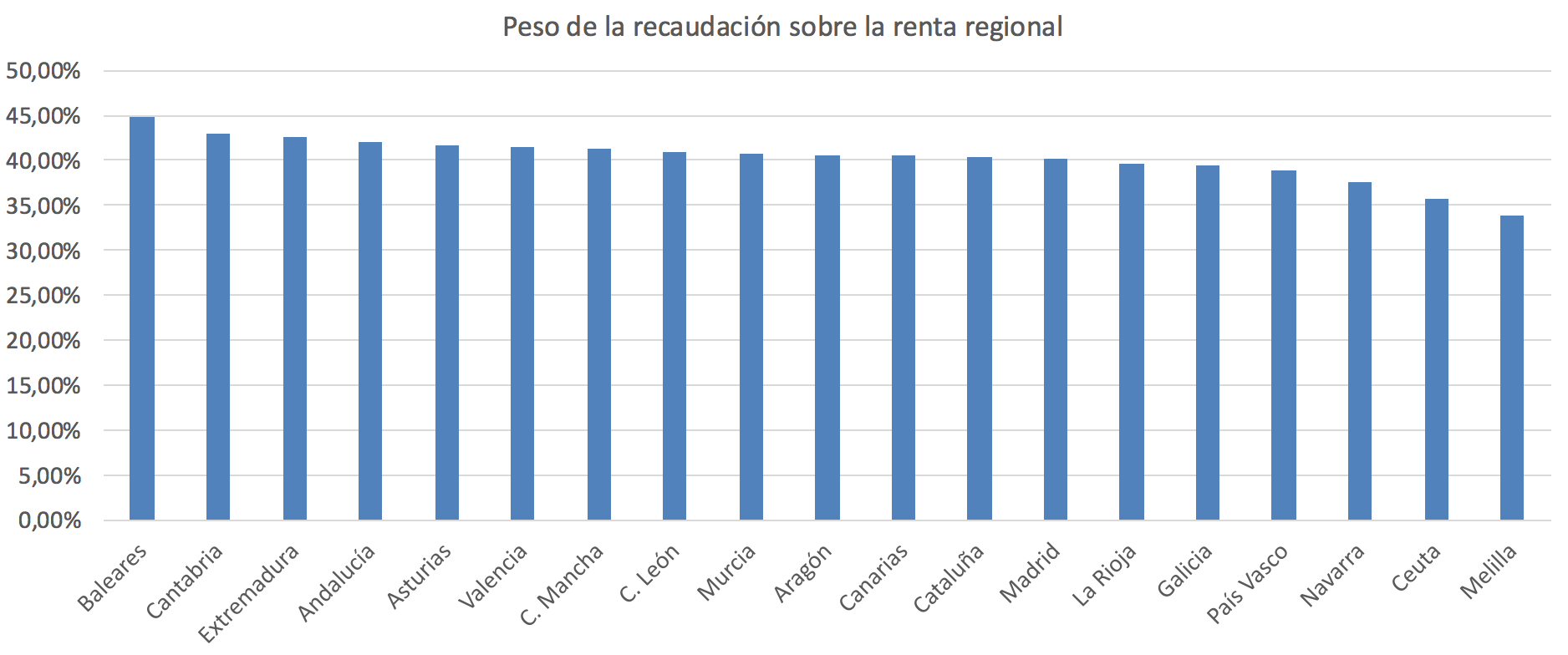 2-presion-fiscal-sobre-renta-regional.pn