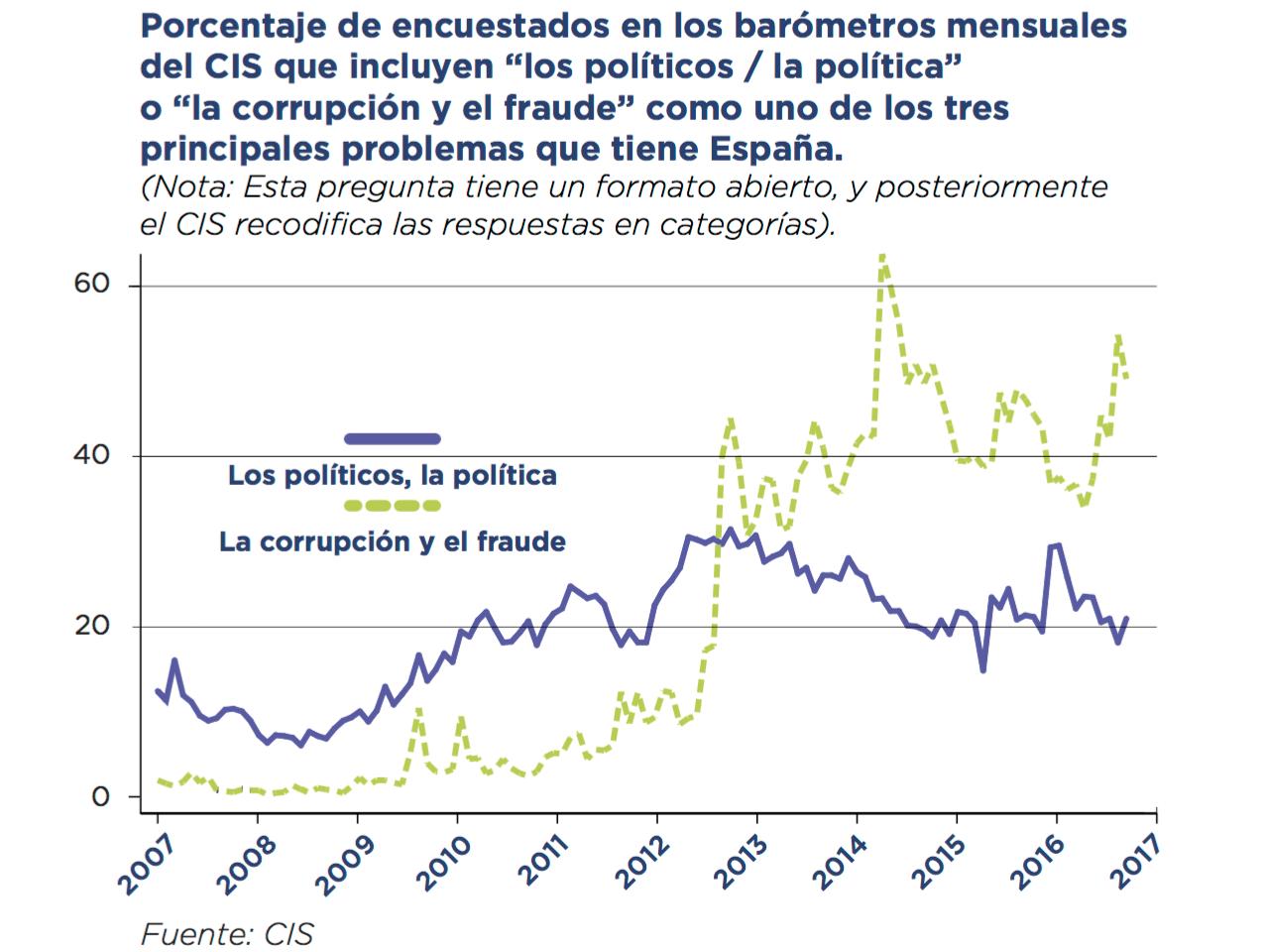 politica-problema-cis-espana.png