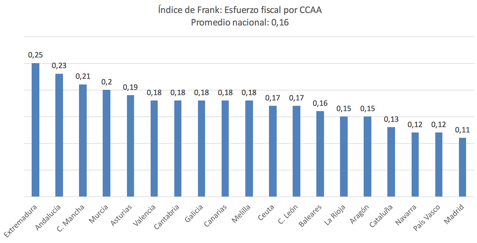 indice-frank-esfuerzo-fiscal-2018.png