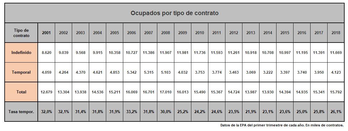 precariedad-mito-2001-2018-v2.JPG