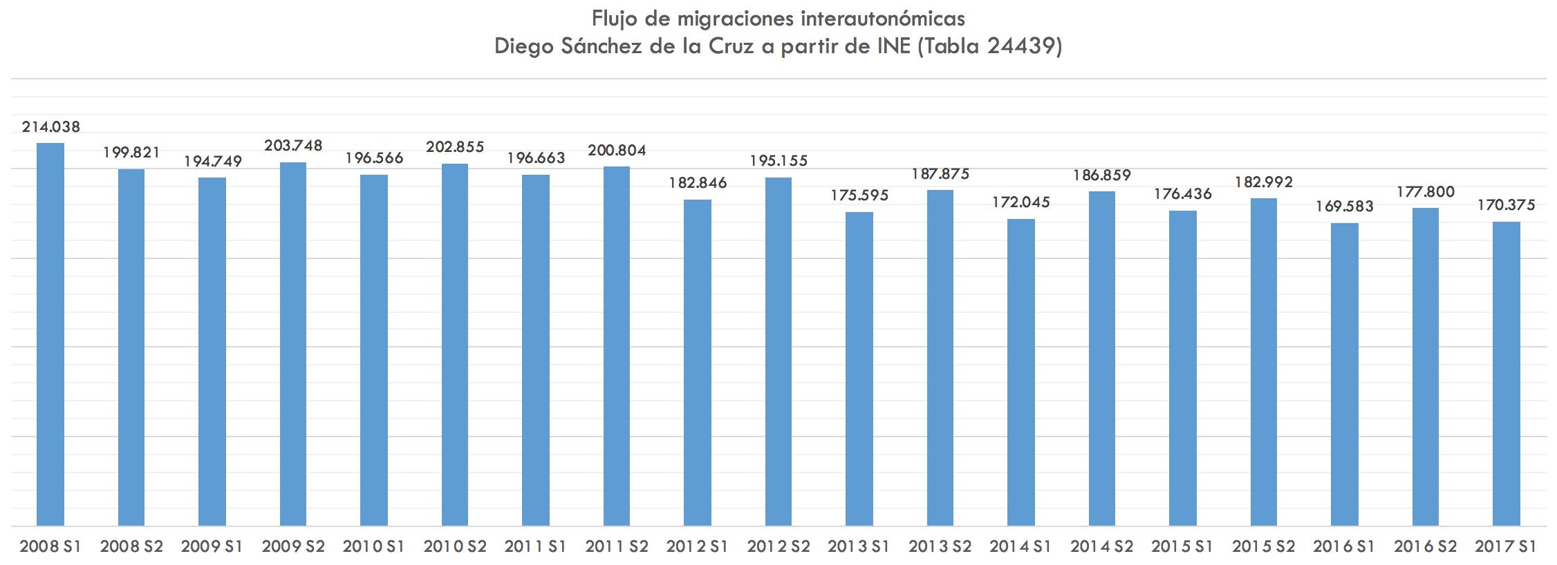 1-flujo-emigrantes-madrid-cataluna.png