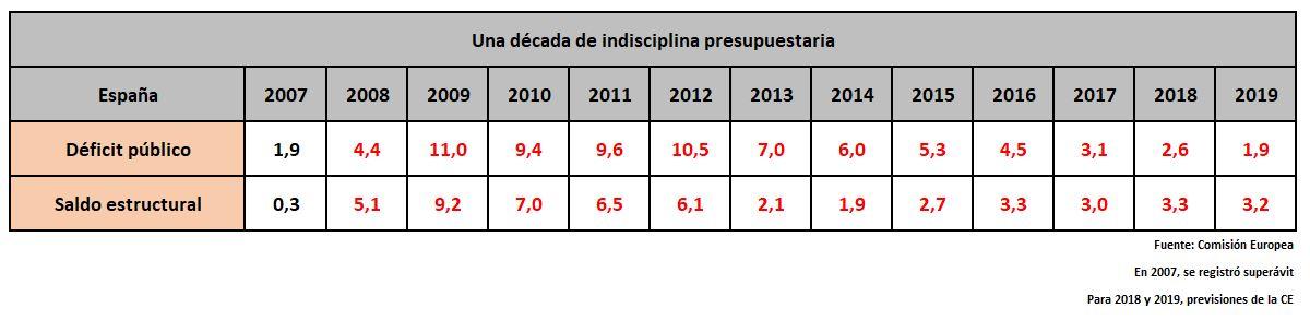 deficit-estructural-2007-2019.JPG