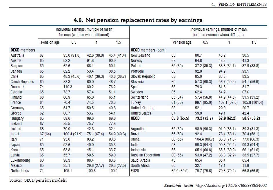 tasa-sustitucion-ocde-pensiones-glance-2