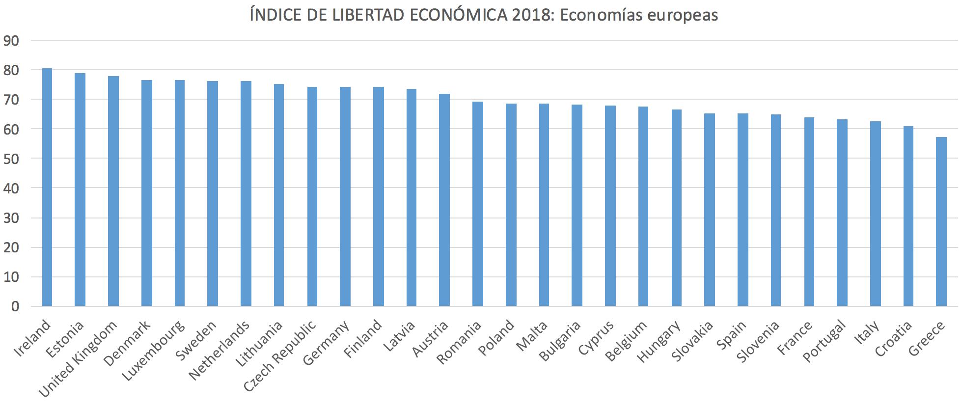 1-Ranking-Libertad-Economica-Union_Europ