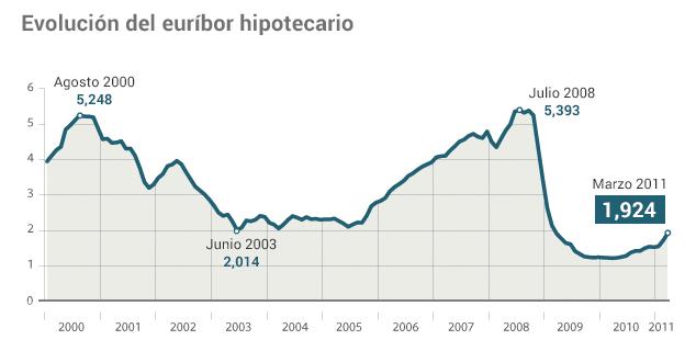 evolucion_del_euribor_hipotecario.jpg