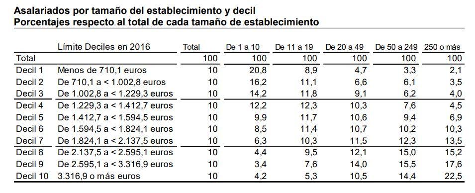 sueldos-altos-quienes-3-decil.JPG