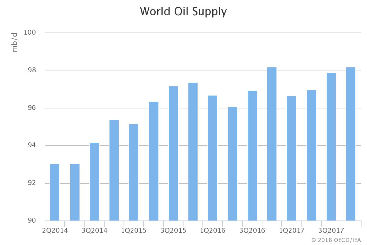 produccion-mundial-petroleo.png