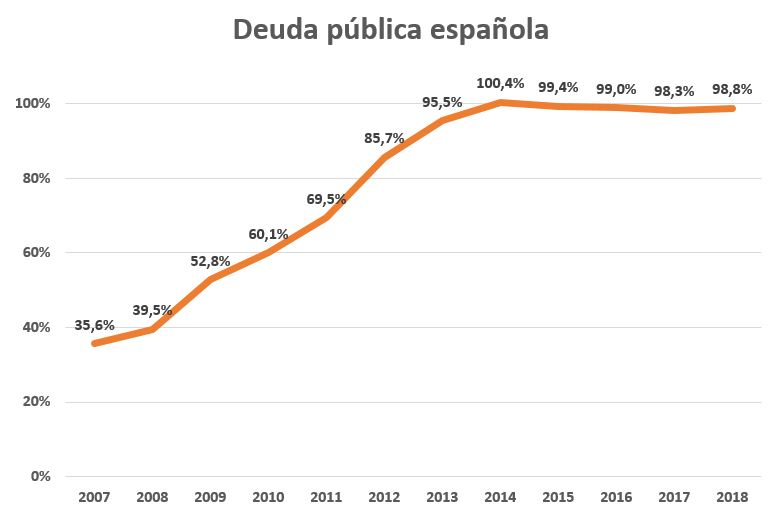 deficit-3-deuda-esp-2007-2018.JPG