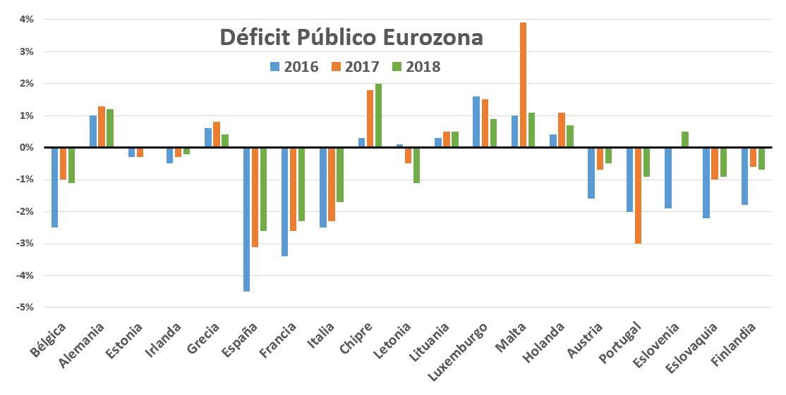 deficit-4-deficit-eurozona-2016-2018.JPG