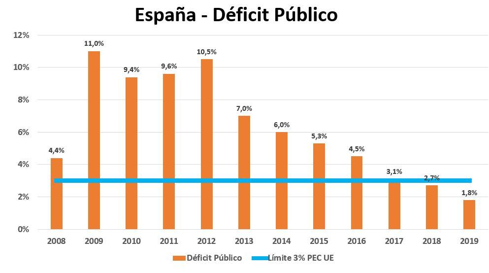 deficit-5-deficit-esp-2007-2018.JPG