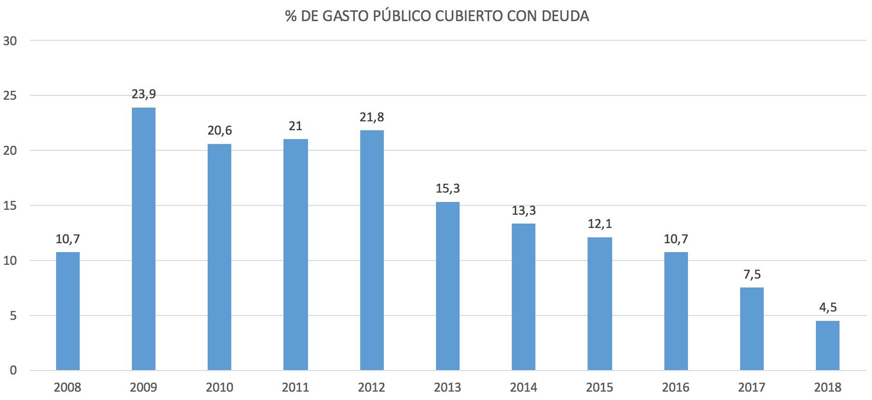 diferencia-ingresos-gastos-publicos-espa