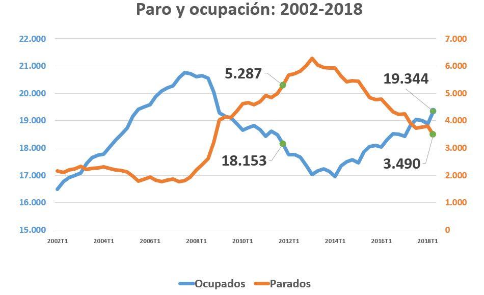 epa-022018-grafico-parados-ocupados.JPG