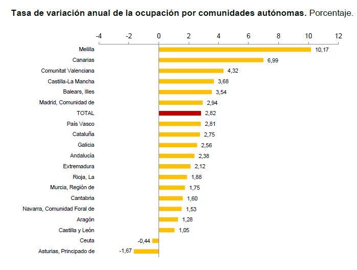 epa-asturias-1-ocupados-doce-meses.JPG