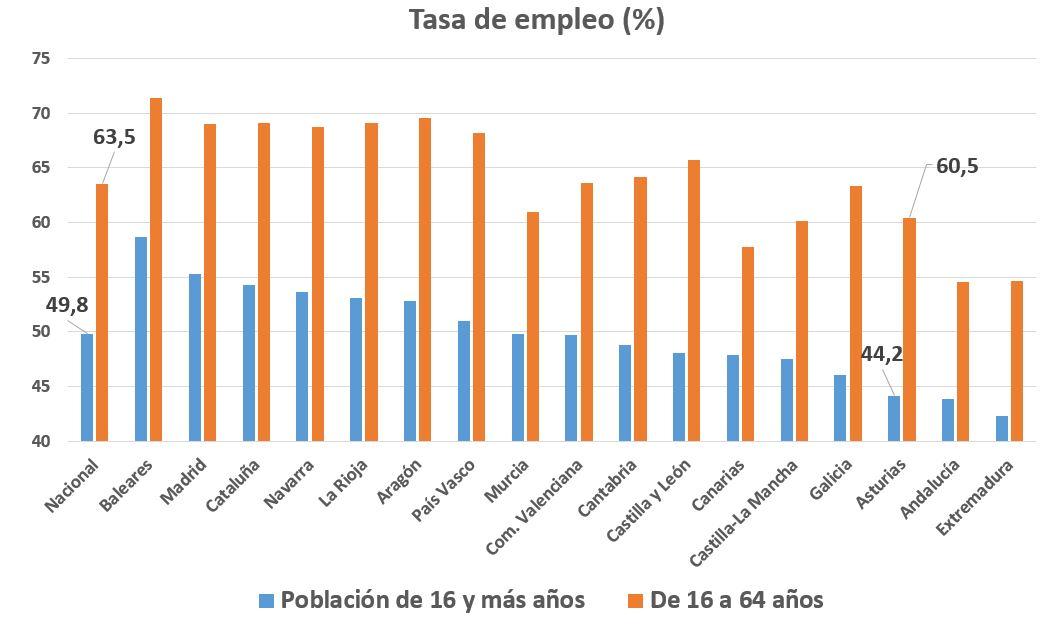epa-asturias-3-empleo.JPG
