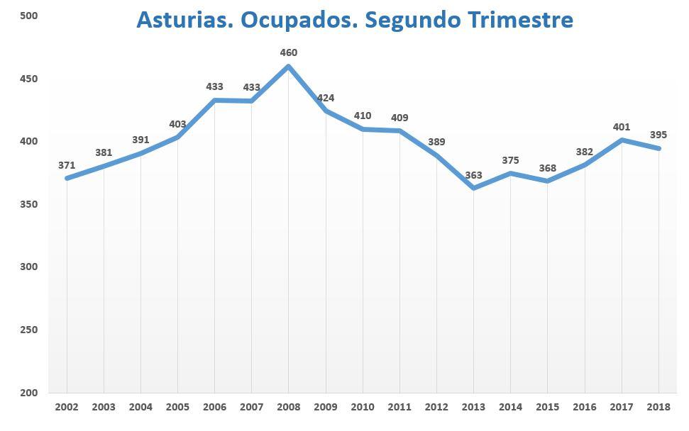 epa-asturias-4-ocupados-segundo-trimestr