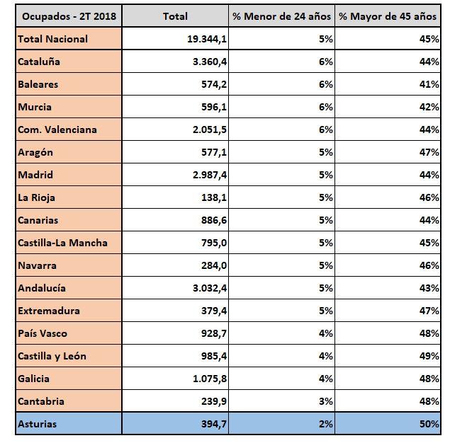 epa-asturias-7-ocupados-edads.JPG
