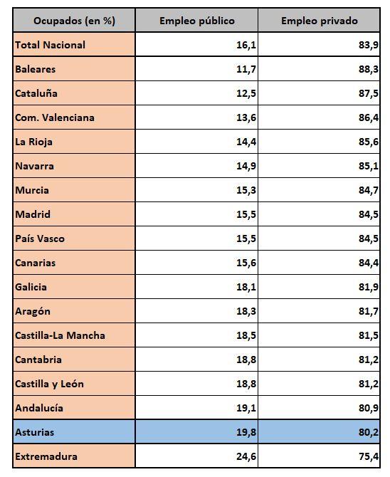 epa-asturias-8-empleo-publico.JPG